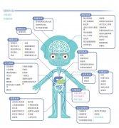 疾病风险基因检测是什么?与常规体检有什么区别?